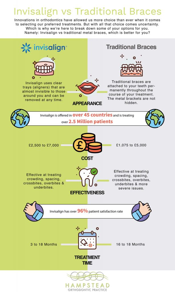 Invisalign vs Braces Infographic