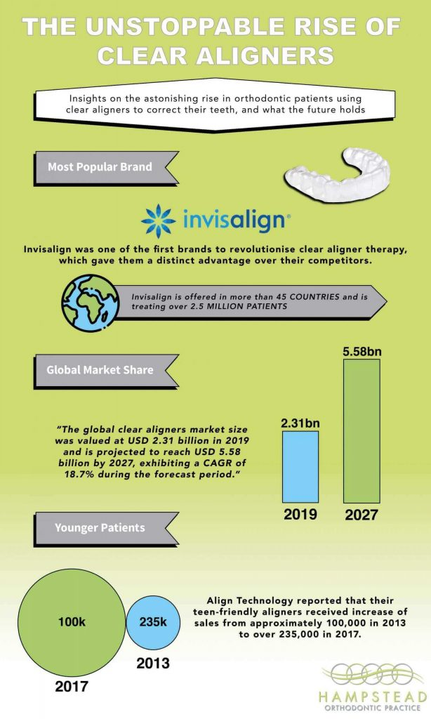 Infographic That Shows Rise of Aligners